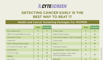 Health and Cancer Screening Packages for Men and Women